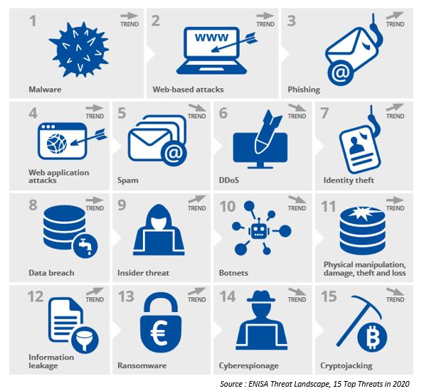 Liste des 15 principales attaques informatiques